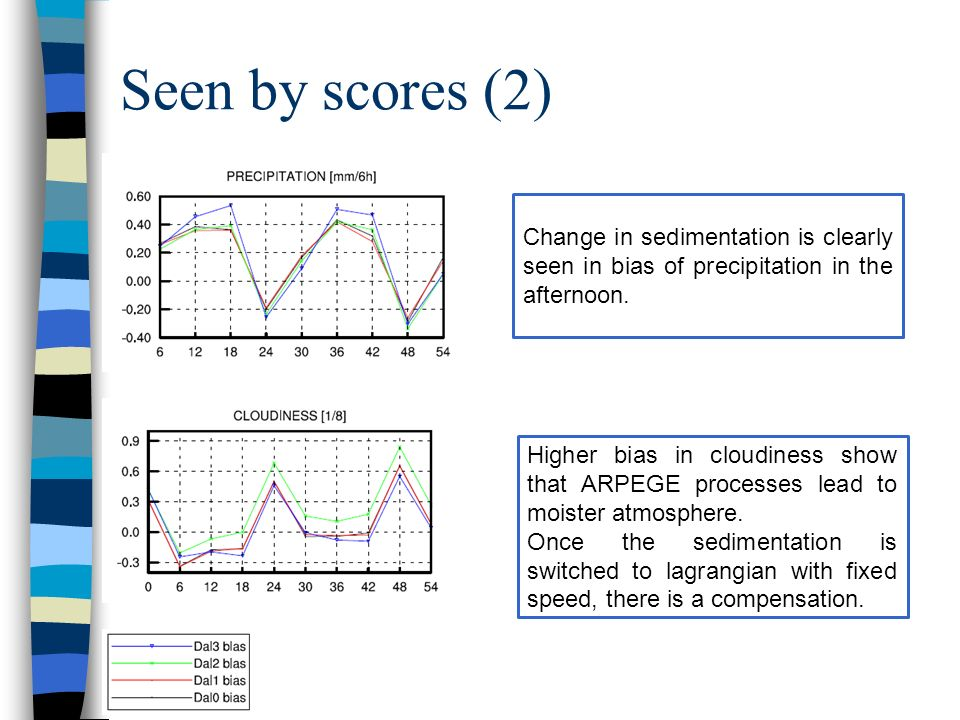 Seen by scores (2) Change in sedimentation is clearly seen in bias of precipitation in the afternoon.