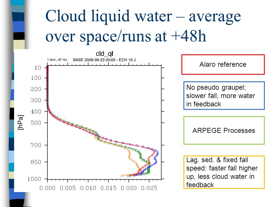 Cloud liquid water – average over space/runs at +48h Alaro reference No pseudo graupel; slower fall, more water in feedback ARPEGE Processes Lag.