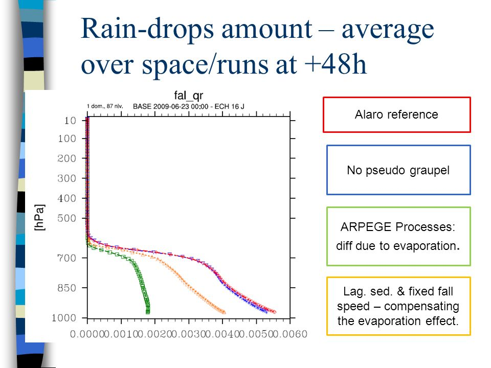 Rain-drops amount – average over space/runs at +48h Alaro reference No pseudo graupel ARPEGE Processes: diff due to evaporation.