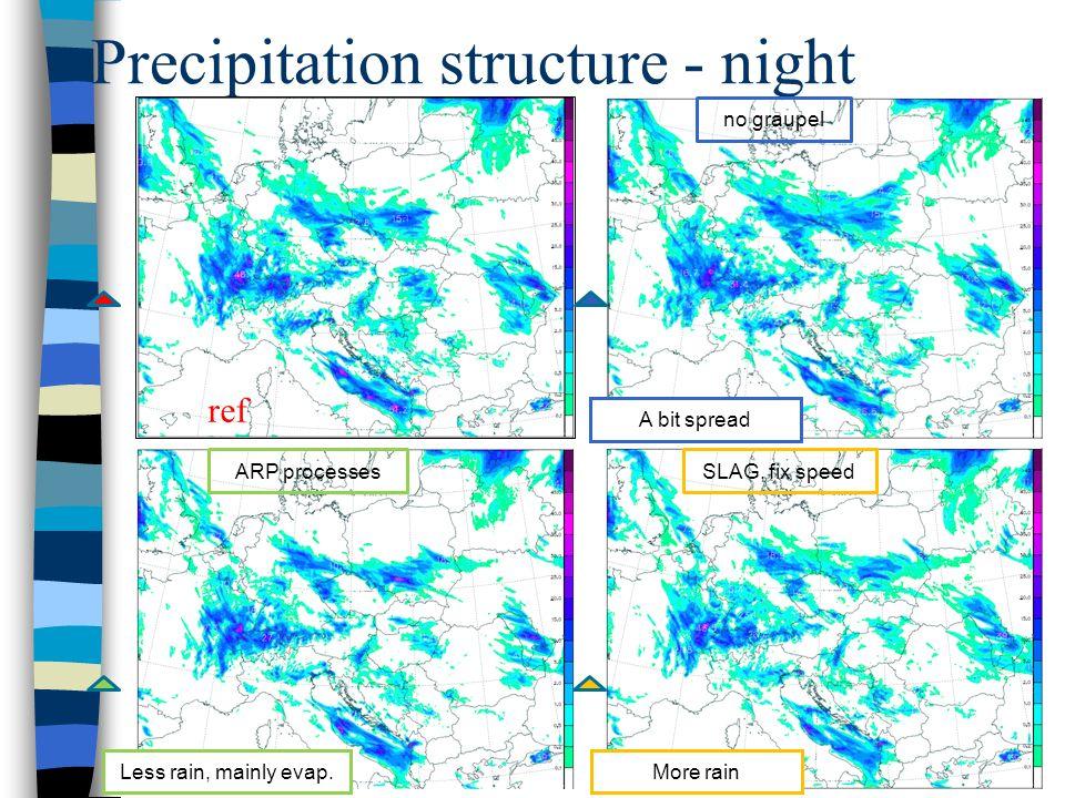 Precipitation structure - night ref A bit spread no graupel Less rain, mainly evap.