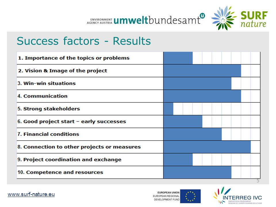 www.surf-nature.eu 16 Sustainable Use of Regional funds - for Nature Thank you for your Attention!