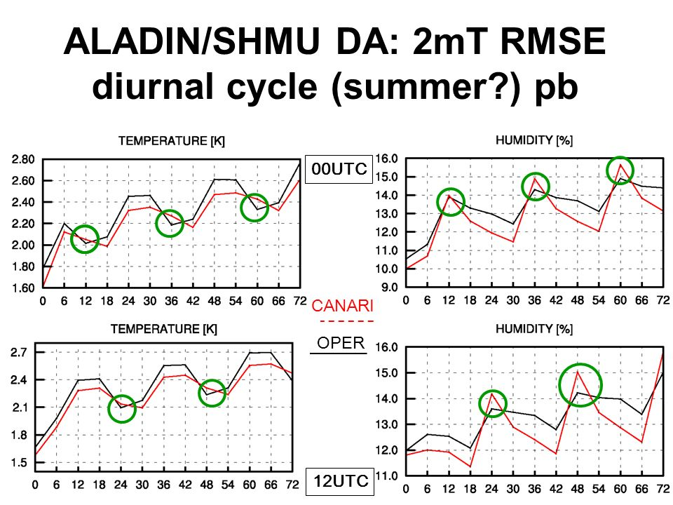ALADIN/SHMU DA: 2mT RMSE diurnal cycle (summer ) pb 00UTC 12UTC CANARI OPER