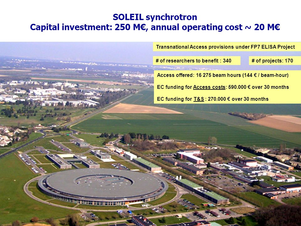 SOLEIL synchrotron Capital investment: 250 M, annual operating cost ~ 20 M Access offered: 16 275 beam hours (144 / beam-hour) EC funding for Access costs: 590.000 over 30 months EC funding for T&S : 270.000 over 30 months # of researchers to benefit : 340# of projects: 170 Transnational Access provisions under FP7 ELISA Project
