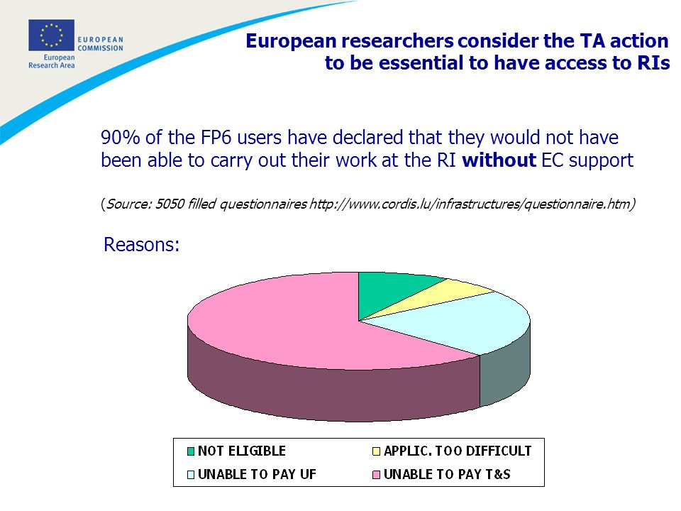 90% of the FP6 users have declared that they would not have been able to carry out their work at the RI without EC support (Source: 5050 filled questionnaires http://www.cordis.lu/infrastructures/questionnaire.htm) Reasons: European researchers consider the TA action to be essential to have access to RIs