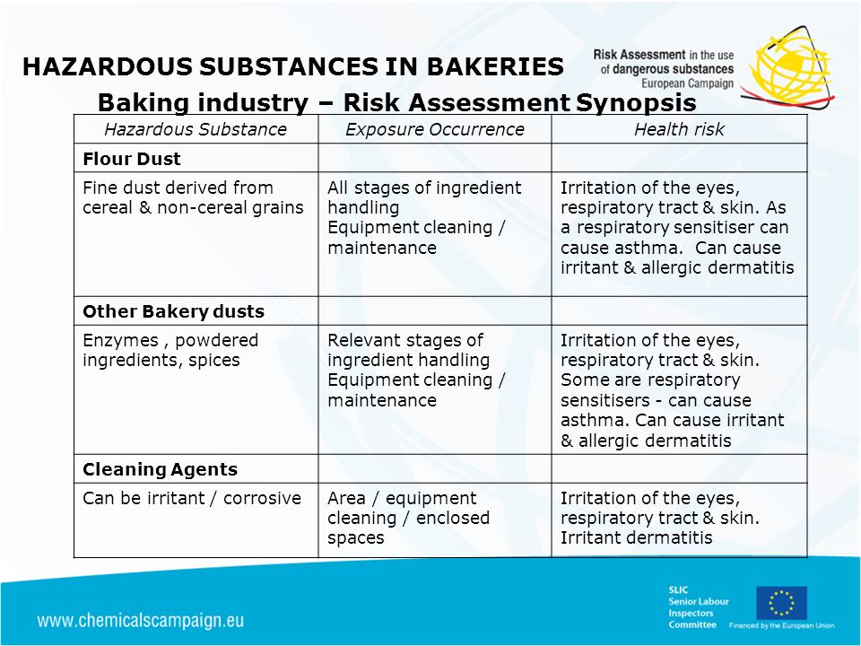 Hazardous SubstanceExposure OccurrenceHealth risk Flour Dust Fine dust derived from cereal & non-cereal grains All stages of ingredient handling Equip
