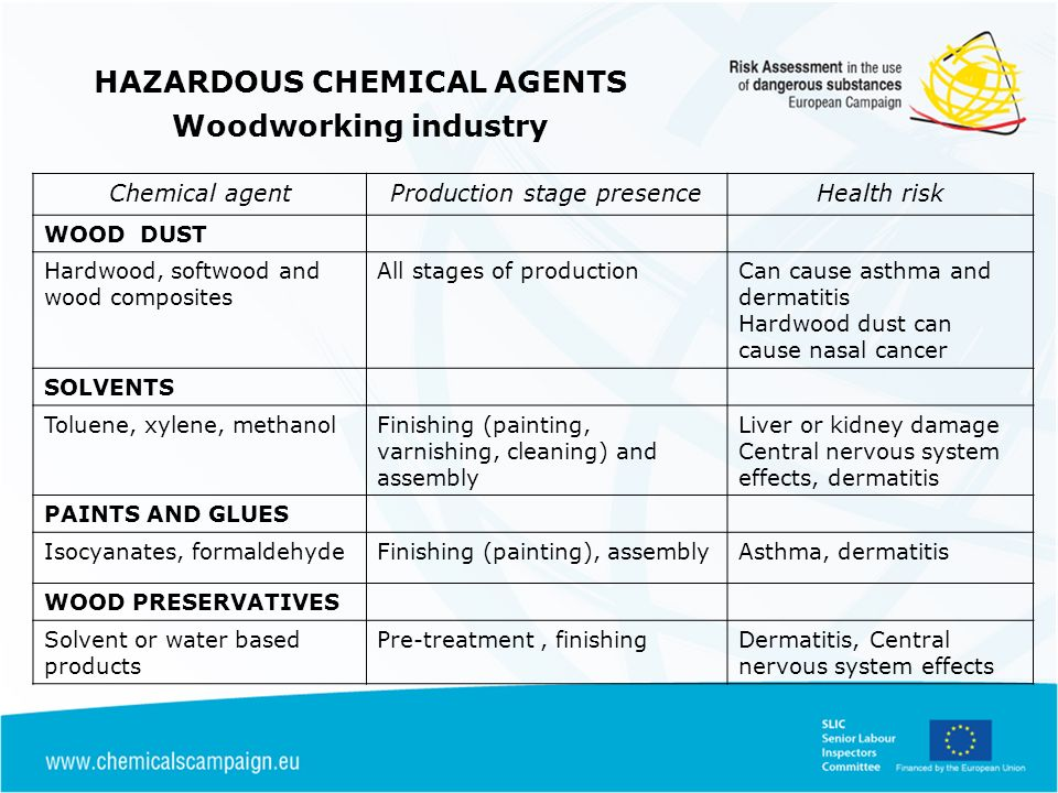Chemical agentProduction stage presenceHealth risk WOOD DUST Hardwood, softwood and wood composites All stages of productionCan cause asthma and dermatitis Hardwood dust can cause nasal cancer SOLVENTS Toluene, xylene, methanolFinishing (painting, varnishing, cleaning) and assembly Liver or kidney damage Central nervous system effects, dermatitis PAINTS AND GLUES Isocyanates, formaldehydeFinishing (painting), assemblyAsthma, dermatitis WOOD PRESERVATIVES Solvent or water based products Pre-treatment, finishingDermatitis, Central nervous system effects HAZARDOUS CHEMICAL AGENTS Woodworking industry