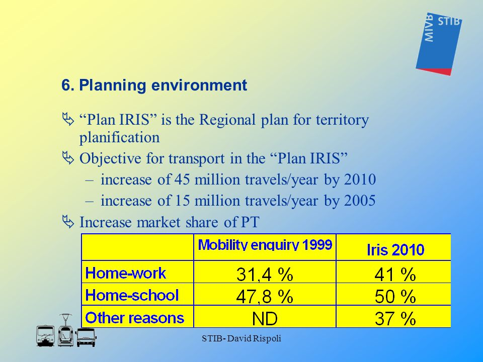 STIB- David Rispoli Plan IRIS is the Regional plan for territory planification Objective for transport in the Plan IRIS –increase of 45 million travel