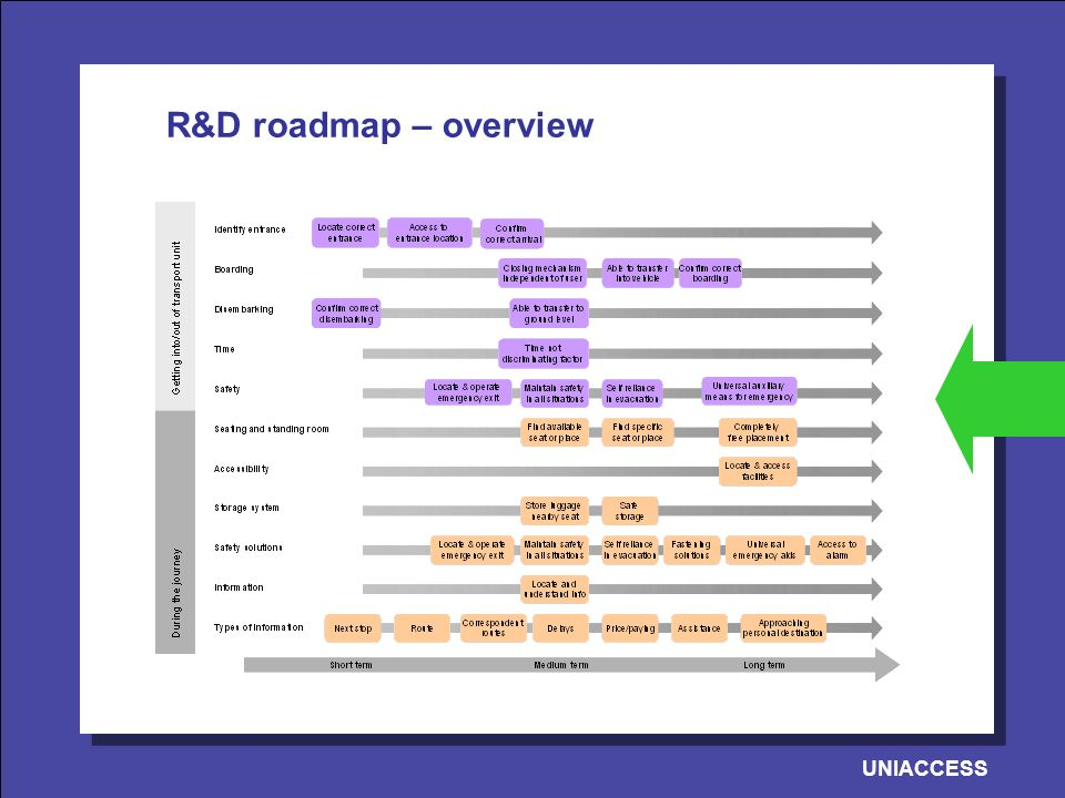 UNIACCESS R&D roadmap – overview