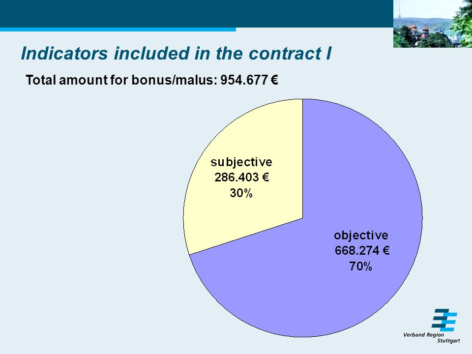 Indicators included in the contract I Total amount for bonus/malus: 954.677