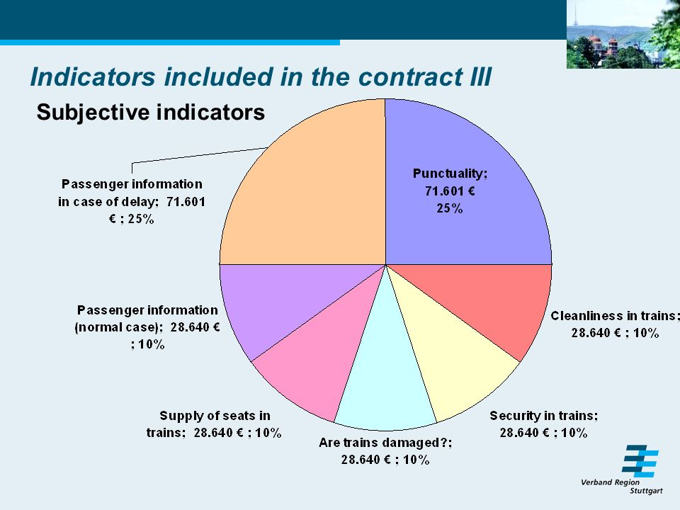 Indicators included in the contract III Subjective indicators