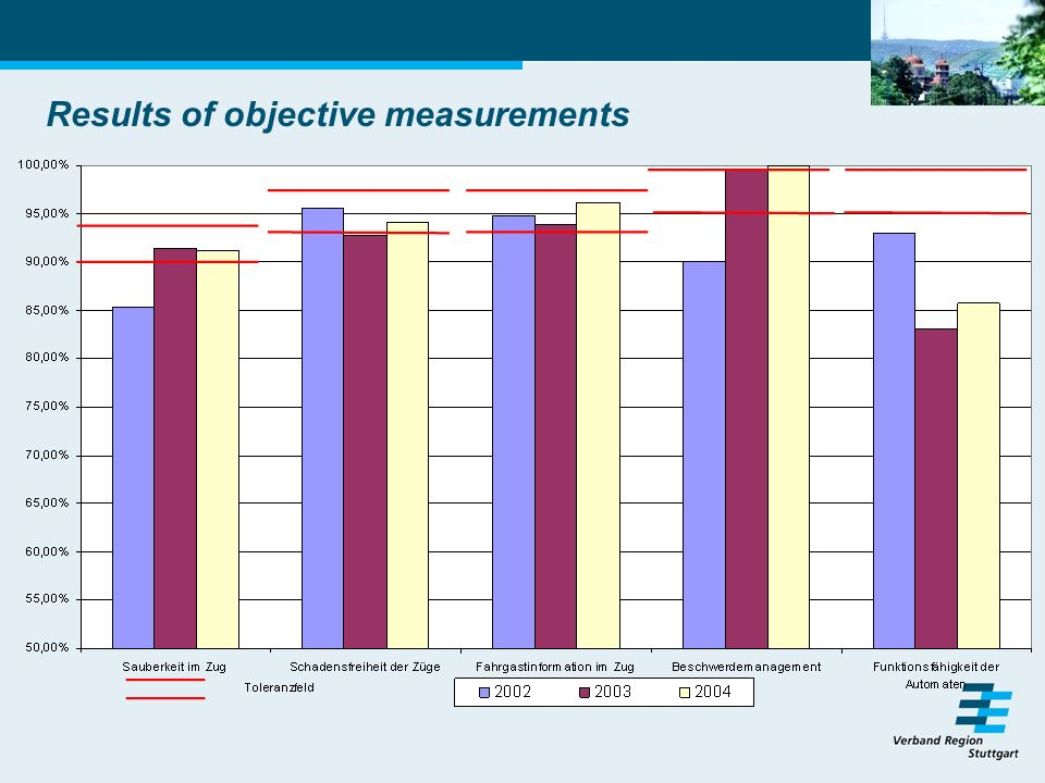 Results of objective measurements