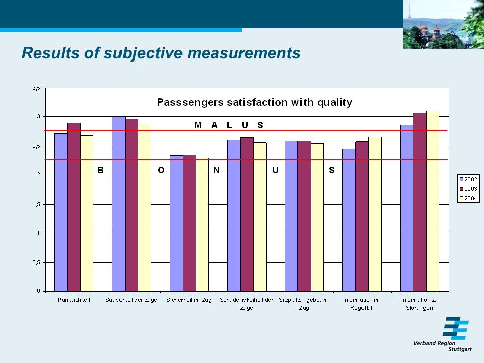 Results of subjective measurements