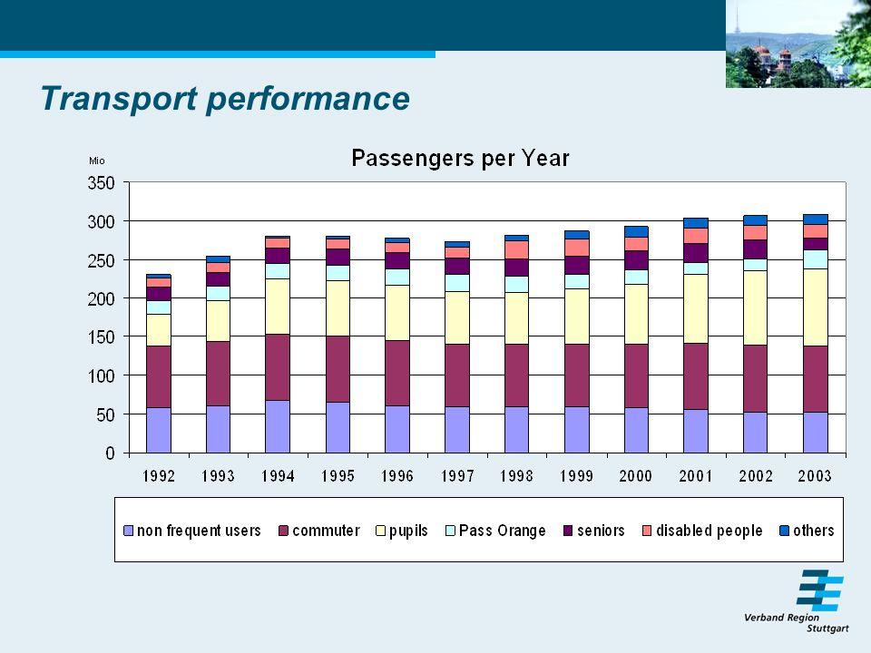 Transport performance