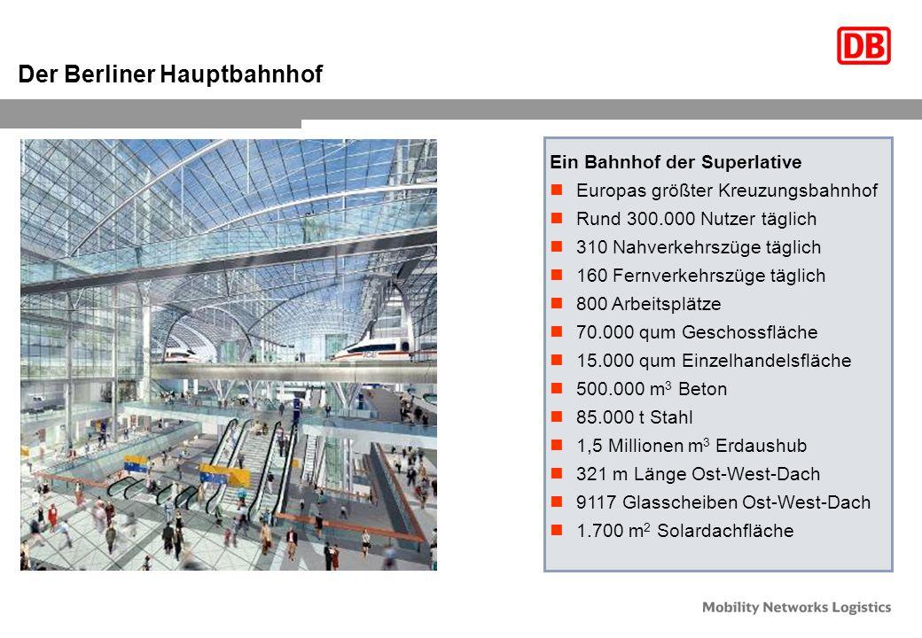 Der Berliner Hauptbahnhof Ein Bahnhof der Superlative Europas größter Kreuzungsbahnhof Rund 300.000 Nutzer täglich 310 Nahverkehrszüge täglich 160 Fernverkehrszüge täglich 800 Arbeitsplätze 70.000 qum Geschossfläche 15.000 qum Einzelhandelsfläche 500.000 m 3 Beton 85.000 t Stahl 1,5 Millionen m 3 Erdaushub 321 m Länge Ost-West-Dach 9117 Glasscheiben Ost-West-Dach 1.700 m 2 Solardachfläche