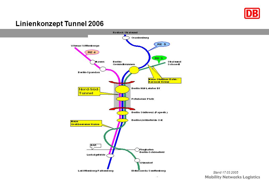 The 3,5 kilometre four-track tunnel stretch between Spree and Landwehr Canal was built on 1,270 metres using the tunnelling shield method.