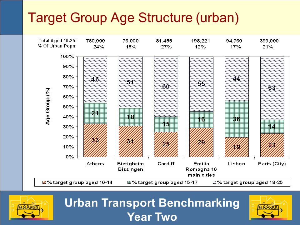 Urban Transport Benchmarking Year Two Target Group Age Structure (urban)