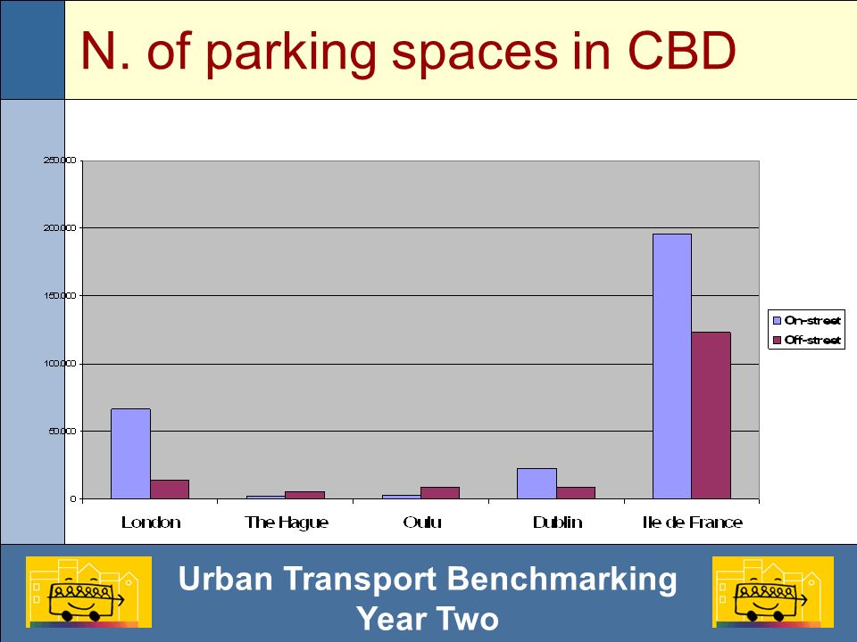 Urban Transport Benchmarking Year Two N. of parking spaces in CBD