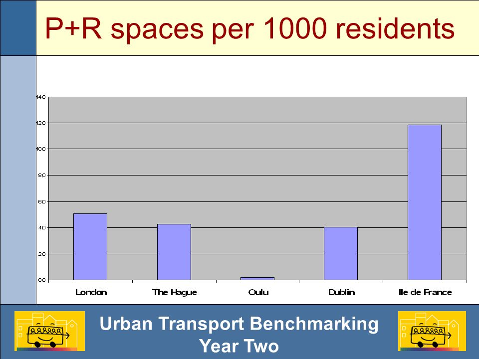 Urban Transport Benchmarking Year Two P+R spaces per 1000 residents