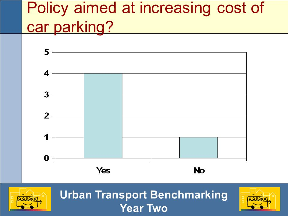 Urban Transport Benchmarking Year Two Policy aimed at increasing cost of car parking