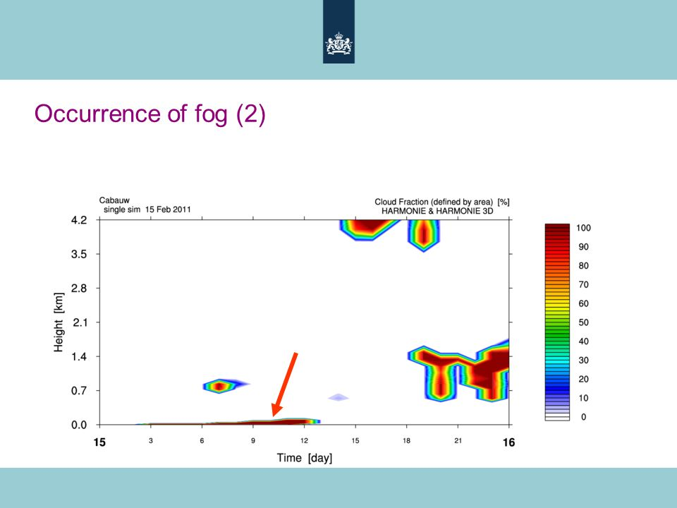 Occurrence of fog (2)