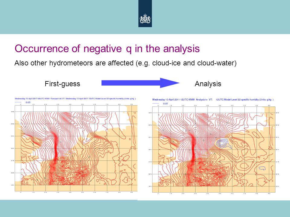 Occurrence of negative q in the analysis Also other hydrometeors are affected (e.g. cloud-ice and cloud-water) First-guess Analysis