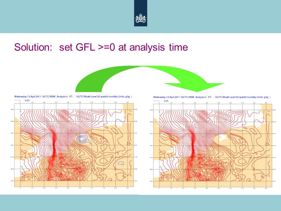 Solution: set GFL >=0 at analysis time