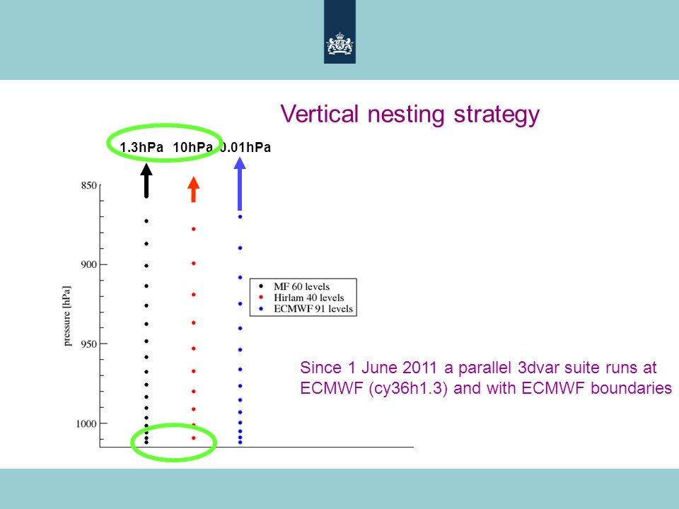 Vertical nesting strategy 1.3hPa 10hPa 0.01hPa Since 1 June 2011 a parallel 3dvar suite runs at ECMWF (cy36h1.3) and with ECMWF boundaries