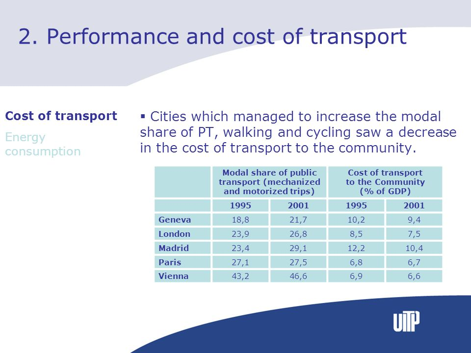 2. Performance and cost of transport Cities which managed to increase the modal share of PT, walking and cycling saw a decrease in the cost of transpo