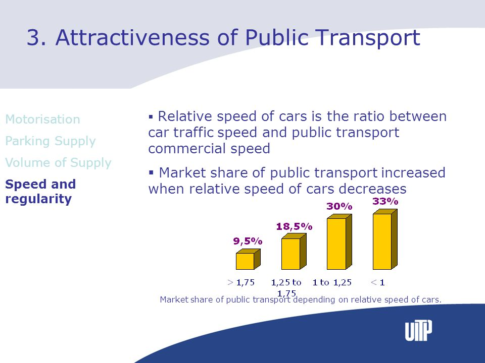 3. Attractiveness of Public Transport Relative speed of cars is the ratio between car traffic speed and public transport commercial speed Market share