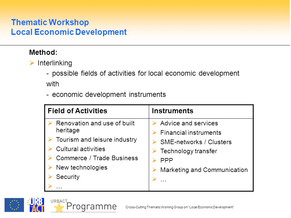Cross-Cutting Thematic Working Group on Local Economic Development Method: Interlinking -possible fields of activities for local economic development with -economic development instruments Field of ActivitiesInstruments Renovation and use of built heritage Tourism and leisure industry Cultural activities Commerce / Trade Business New technologies Security … Advice and services Financial instruments SME-networks / Clusters Technology transfer PPP Marketing and Communication … Thematic Workshop Local Economic Development