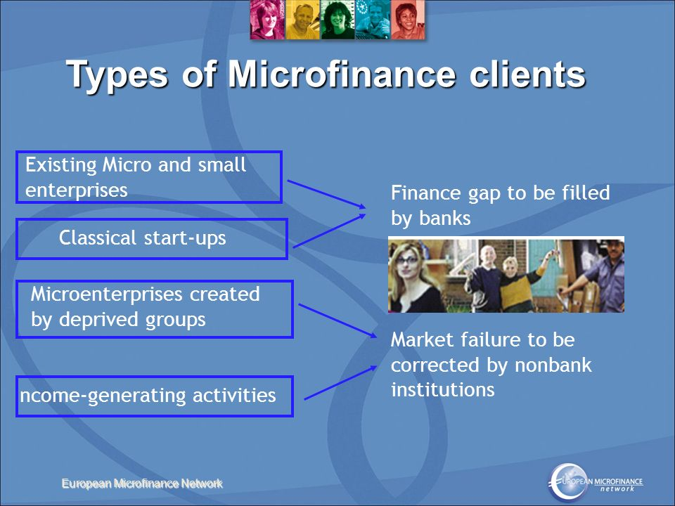 European Microfinance Network Existing Micro and small enterprises Classical start-ups Finance gap to be filled by banks Income-generating activities Microenterprises created by deprived groups Market failure to be corrected by nonbank institutions Types of Microfinance clients