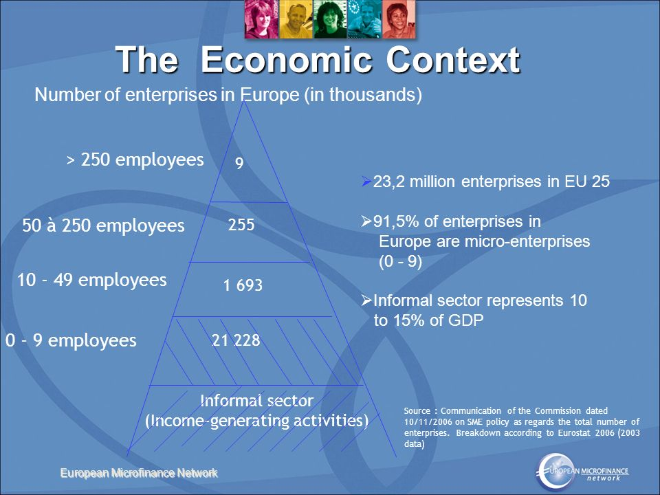 European Microfinance Network Number of enterprises in Europe (in thousands) 9 255 1 693 21 228 Informal sector (Income-generating activities) > 250 employees 50 à 250 employees 10 - 49 employees 0 - 9 employees 23,2 million enterprises in EU 25 91,5% of enterprises in Europe are micro-enterprises (0 - 9) Informal sector represents 10 to 15% of GDP Source : Communication of the Commission dated 10/11/2006 on SME policy as regards the total number of enterprises.