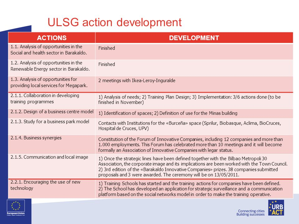 ULSG action development ACTIONSDEVELOPMENT 1.1. Analysis of opportunities in the Social and health sector in Barakaldo. Finished 1.2. Analysis of oppo
