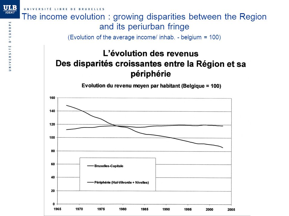 The income evolution : growing disparities between the Region and its periurban fringe (Evolution of the average income/ inhab.