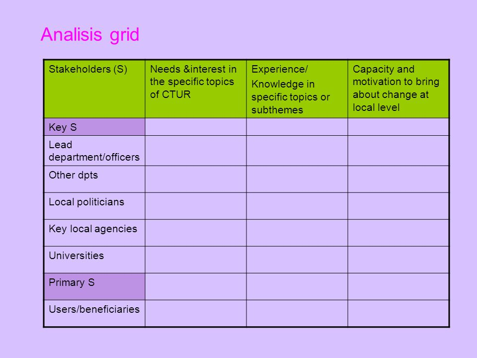 Analisis grid Stakeholders (S)Needs &interest in the specific topics of CTUR Experience/ Knowledge in specific topics or subthemes Capacity and motivation to bring about change at local level Key S Lead department/officers Other dpts Local politicians Key local agencies Universities Primary S Users/beneficiaries