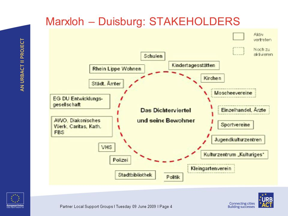 Partner Local Support Groups I Tuesday 09 June 2009 I Page 5 Marxlohe – Duisburg: Local Governance Model