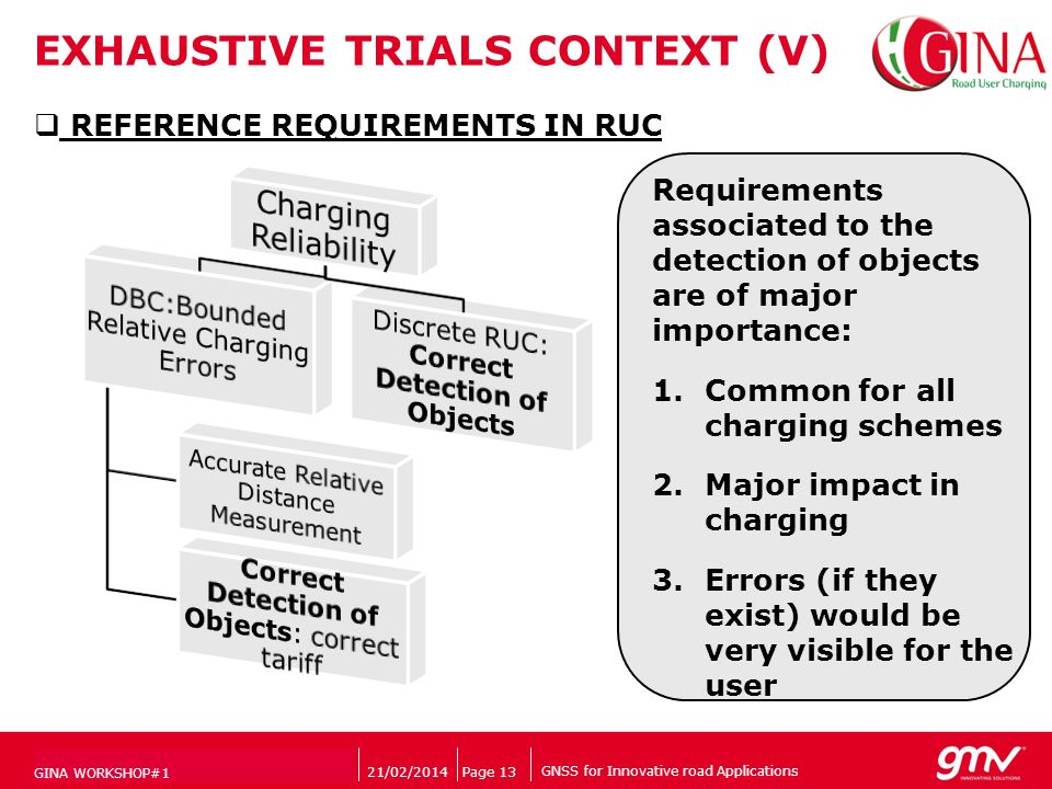 GNSS for Innovative road Applications Companys logo EXHAUSTIVE TRIALS CONTEXT (V) 21/02/2014Page 13 GINA WORKSHOP#1 REFERENCE REQUIREMENTS IN RUC Requirements associated to the detection of objects are of major importance: 1.Common for all charging schemes 2.Major impact in charging 3.Errors (if they exist) would be very visible for the user