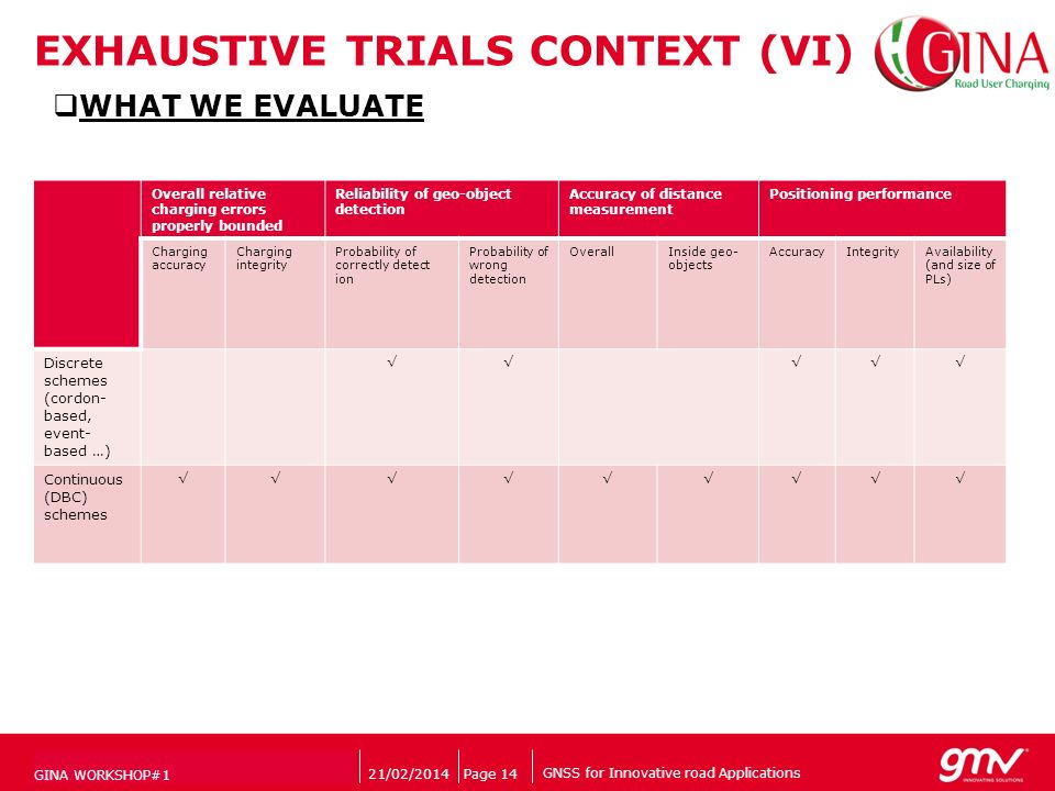 GNSS for Innovative road Applications Companys logo EXHAUSTIVE TRIALS CONTEXT (VI) 21/02/2014Page 14 WHAT WE EVALUATE GINA WORKSHOP#1 Overall relative