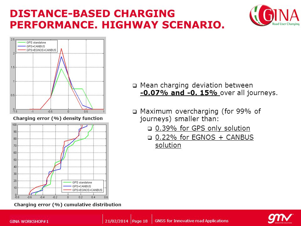 GNSS for Innovative road Applications Companys logo DISTANCE-BASED CHARGING PERFORMANCE. HIGHWAY SCENARIO. 21/02/2014Page 18 Charging error (%) densit
