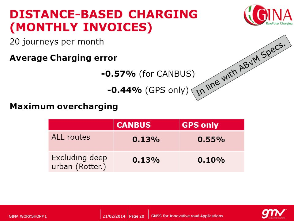 GNSS for Innovative road Applications Companys logo DISTANCE-BASED CHARGING (MONTHLY INVOICES) 20 journeys per month Average Charging error -0.57% (fo