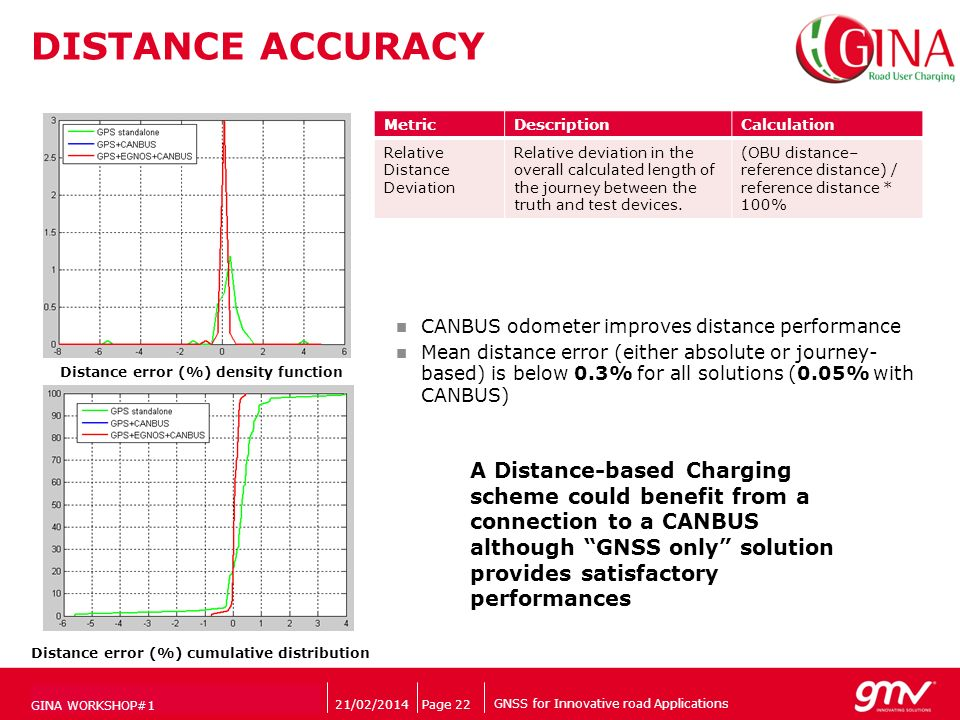 GNSS for Innovative road Applications Companys logo DISTANCE ACCURACY 21/02/2014Page 22 MetricDescriptionCalculation Relative Distance Deviation Relative deviation in the overall calculated length of the journey between the truth and test devices.