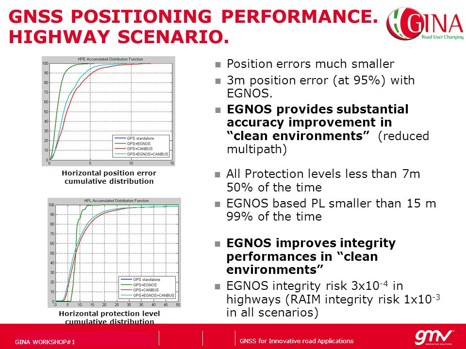 GNSS for Innovative road Applications Companys logo GNSS POSITIONING PERFORMANCE. HIGHWAY SCENARIO. 21/02/2014Page 23 Horizontal position error cumula