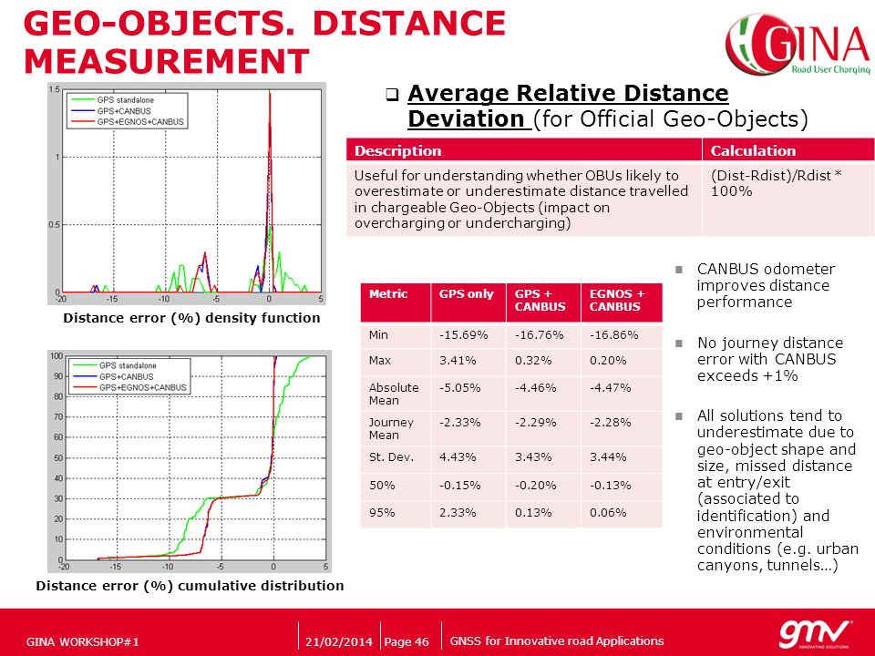 GNSS for Innovative road Applications Companys logo 21/02/2014Page 46 Average Relative Distance Deviation (for Official Geo-Objects) DescriptionCalculation Useful for understanding whether OBUs likely to overestimate or underestimate distance travelled in chargeable Geo-Objects (impact on overcharging or undercharging) (Dist-Rdist)/Rdist * 100% GEO-OBJECTS.