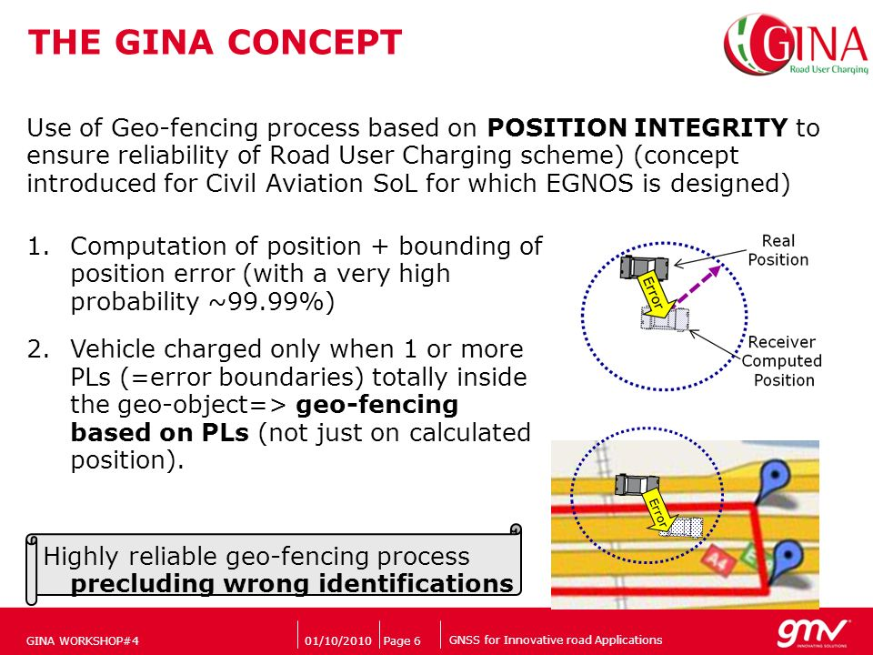 GNSS for Innovative road Applications Companys logo THE GINA CONCEPT Use of Geo-fencing process based on POSITION INTEGRITY to ensure reliability of Road User Charging scheme) (concept introduced for Civil Aviation SoL for which EGNOS is designed) 01/10/2010Page 6GINA WORKSHOP#4 1.Computation of position + bounding of position error (with a very high probability ~99.99%) 2.Vehicle charged only when 1 or more PLs (=error boundaries) totally inside the geo-object=> geo-fencing based on PLs (not just on calculated position).
