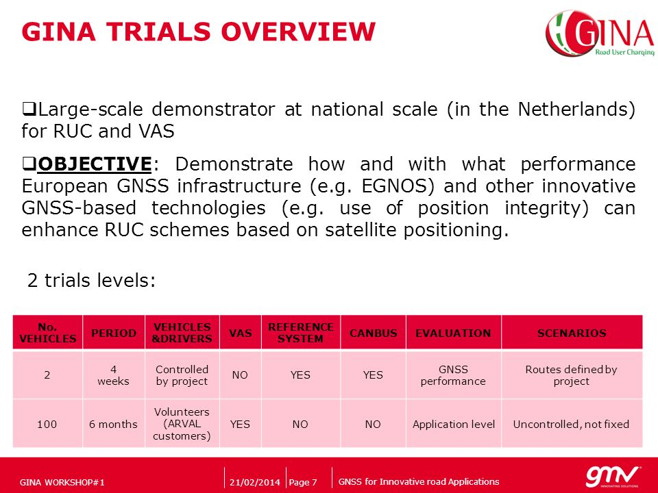 GNSS for Innovative road Applications Companys logo 21/02/2014Page 7 GINA TRIALS OVERVIEW GINA WORKSHOP#1 Large-scale demonstrator at national scale (