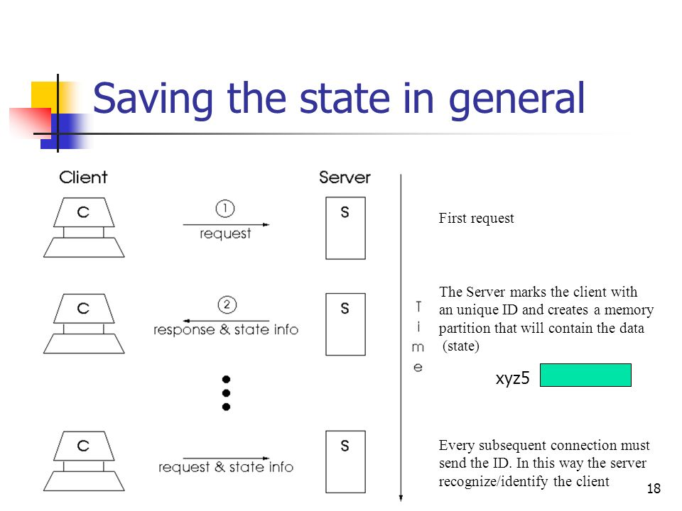 18 Saving the state in general First request The Server marks the client with an unique ID and creates a memory partition that will contain the data (
