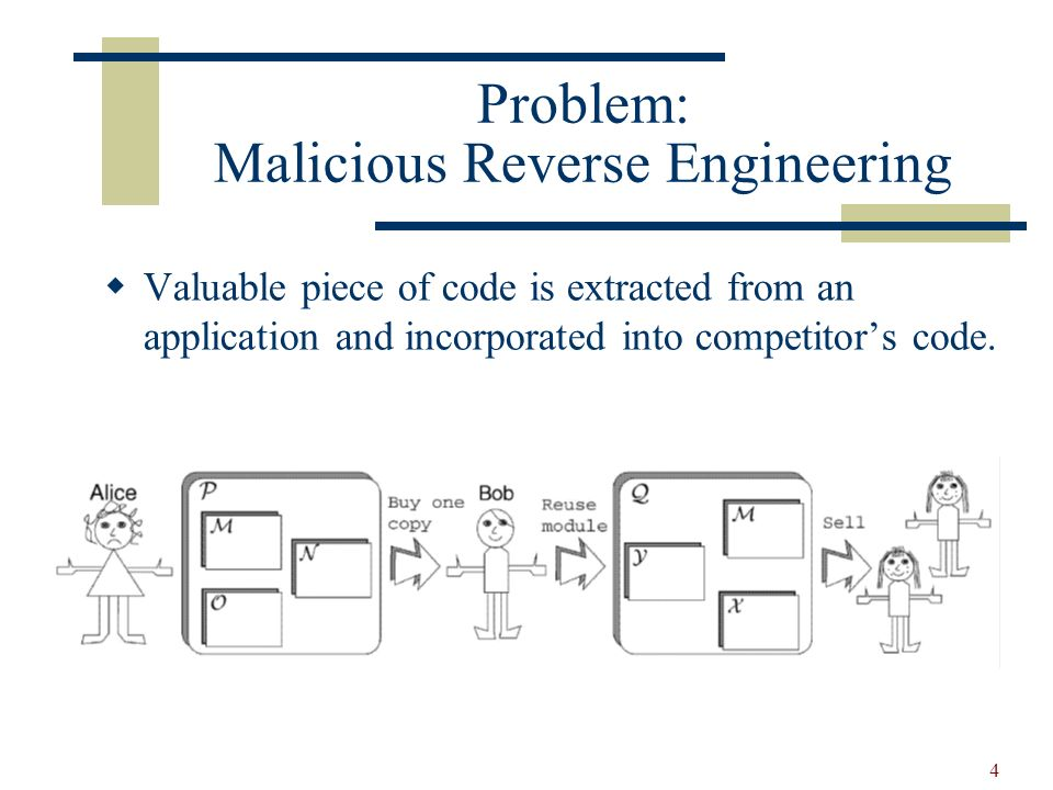 4 Problem: Malicious Reverse Engineering Valuable piece of code is extracted from an application and incorporated into competitors code.