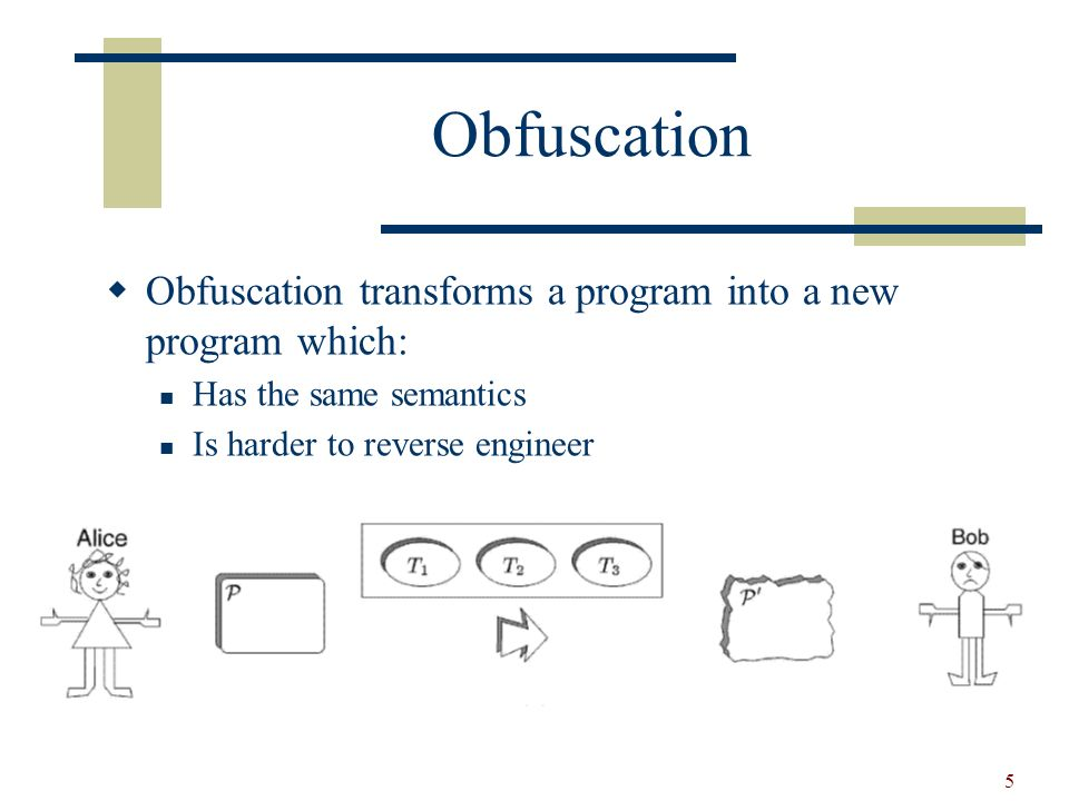 5 Obfuscation Obfuscation transforms a program into a new program which: Has the same semantics Is harder to reverse engineer
