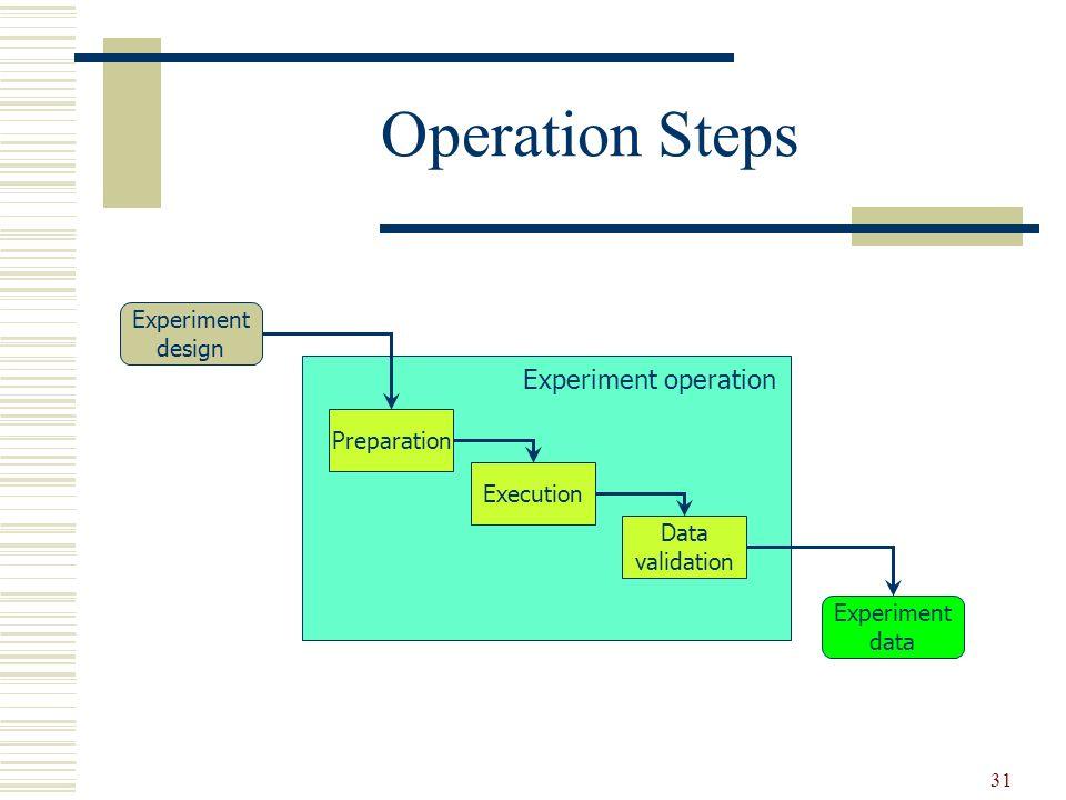 31 Operation Steps Preparation Experiment design Execution Data validation Experiment data Experiment operation