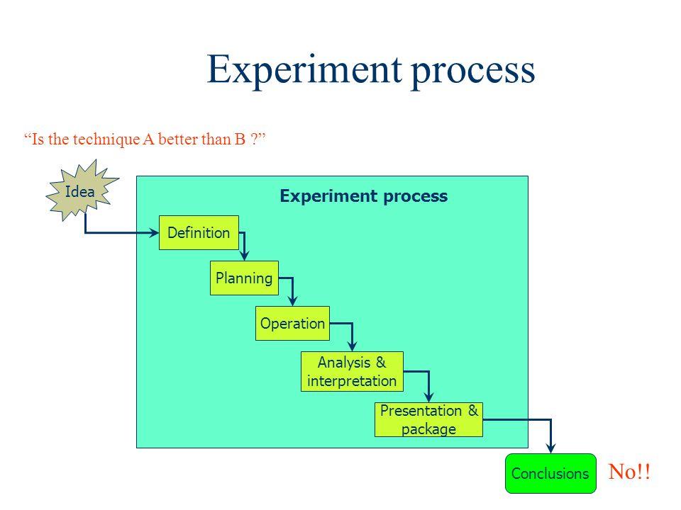 Experiment process Definition Planning Operation Analysis & interpretation Presentation & package Idea Conclusions Experiment process Is the technique
